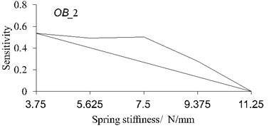 Sensitivity calculation for different spring stiffness