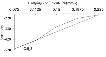 Sensitivity calculation for different damping coefficient