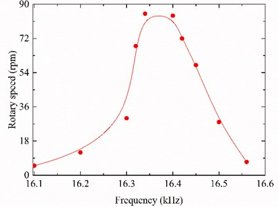 Plot of the speed versus the exciting frequency