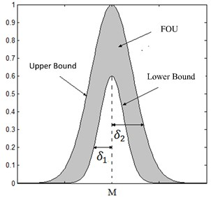 Indicates a type-2 fuzzy MF with its FOU, upper and lower bounds  and standard deviation (δ1, δ2)