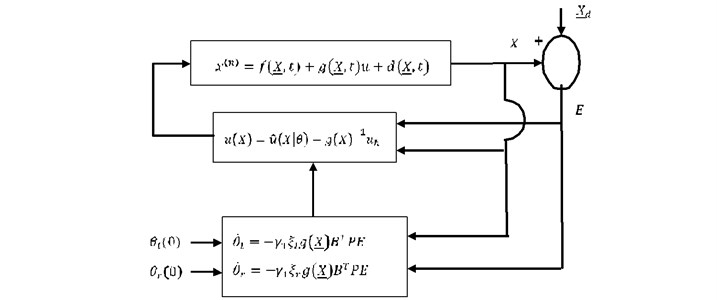 Adaptive Interval Type 2 Fuzzy Logic Systems For Vehicle Handling Enhancement By New Nonlinear Model Of Variable Geometry Suspension System Jve Journals