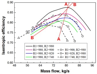 Counter-rotating fan characteristic curves of isentropic efficiency