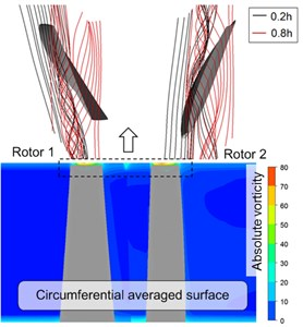 Behavior of the tip leakage flow at two representative operating points