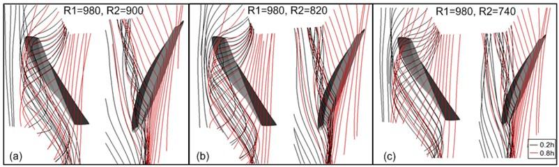 Tip clearance flow at speed ratio R2:R1< 1:  a) R1:R2= 980:900, b) R1:R2= 980:820, c) R1:R2= 980:740