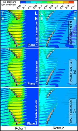 Total pressure loss distribution on crossflow planes