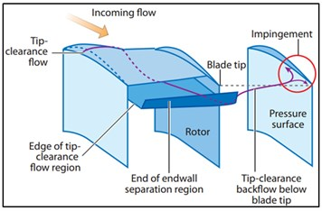 The tip leakage flow feature near spike stall