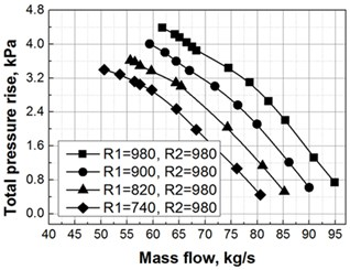 Counter-rotating fan characteristic curves of total pressure
