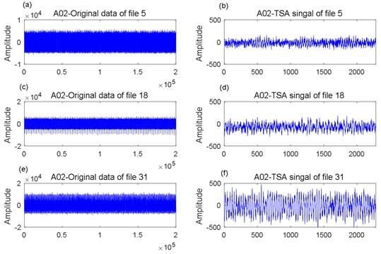 A02 data analysis: a) original data of file 5, b) TSA signal of file 5; c) original data of file 18,  d) TSA signal of file 18; e) original data of file 31, f) TSA signal of file 31