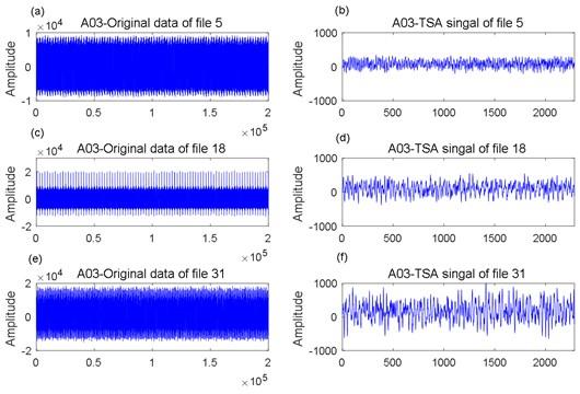 A03 data analysis: a) original data of file 5, b) TSA signal of file 5; c) original data of file 18,  d) TSA signal of file 18; e) original data of file 31, f) TSA signal of file 31