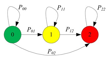 Schematic for system state transition of 3-state HMM