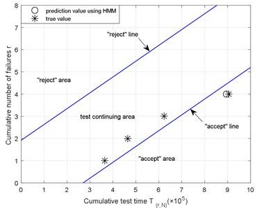 The test judgment figure using Weibull SPRT