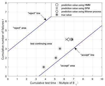 The test judgment figure  using exponential SPRT
