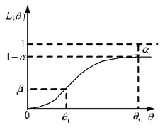 The actual OC curve of sampling