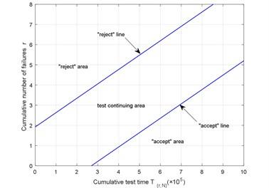Schematic of SPRT for Weibull distribution