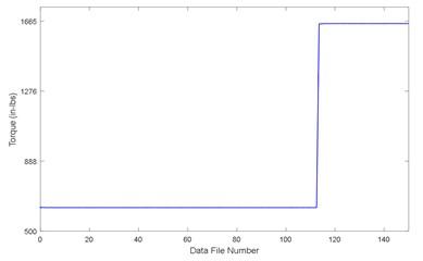 Gearbox output torque V05
