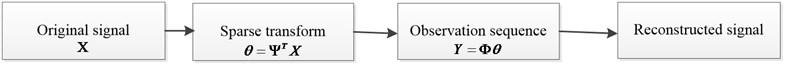 Theory framework of compressed sensing