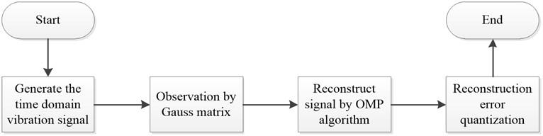 Program flow chart of system