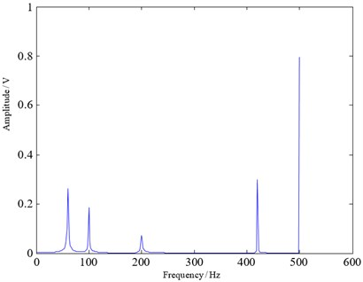 Traditional sampled signal spectrum