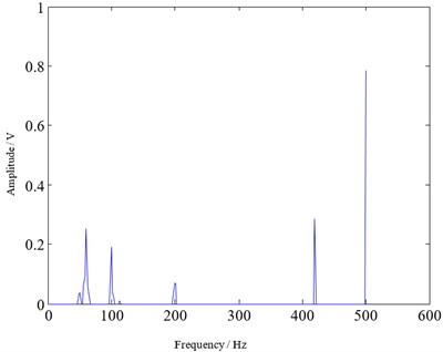 Reconstructed signal spectrum