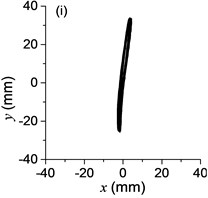 a) The experimental results of dual asymmetric exciters operating in the sub-resonant state, b) the rotational velocity of two exciters, c) the phase difference 2α between exciter 1 and exciter 2, d)-f) the total power supply of the vibrating system, g)-h) the acceleration on the left (middle, right) side of the vibrating frame. The motion path on the left (middle, right) side of the vibrating frame in steady state