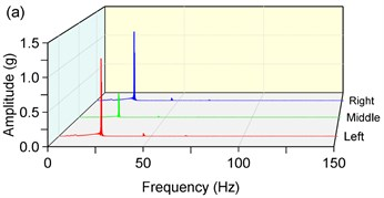 Amplitude-frequency characteristics in y-direction, a) 1400 rpm, b) 210 rpm
