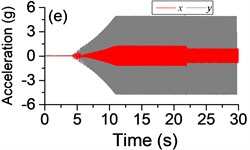 a) The experimental results of dual asymmetric exciters operating in the super-resonant state, b) the rotational velocity of two exciters, c) the phase difference 2α between Exciter 1 and Exciter 2, d)-f) the total power supply of the vibrating system, g)-h) the acceleration on the left (middle, right) side of the vibrating frame. The motion path on the left (middle, right) side of the vibrating frame in steady state