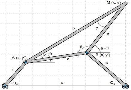 Coordinate system and notations used to derive equation of coupler curve