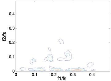 The contours of bc2f1,f2 at 1750 rpm: a) case_0, b) case_1, c) case_2, d) case_3