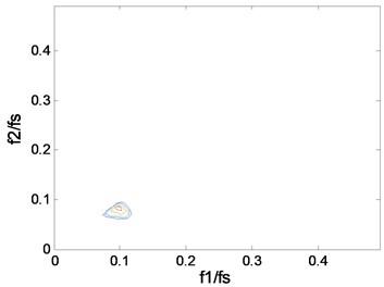 The contours of bc2f1,f2 at 1797 rpm: a) case_0, b) case_1, c) case_2, d) case_3