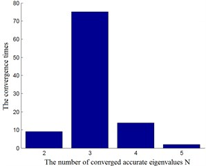 The convergence times for  different number of accurate eigenvalues
