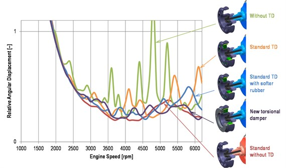 Comparison of the torsional damper effect on a crankshaft pulley  angular displacement (½peak-to-peak value)
