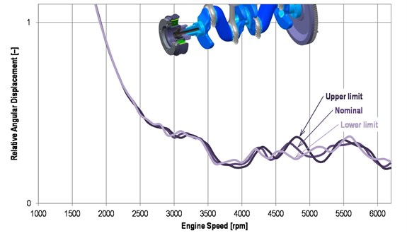 The influence of rubber band stiffness limits upon a crankshaft pulley  angular displacement (½peak-to-peak value)