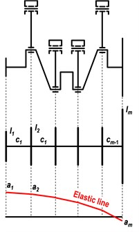 The crank train discretization into individual discs  and elastic line corresponding to the first natural frequency