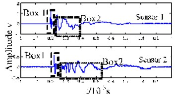 Force experiment and time-frequency analysis diagram for the acoustic emission caused  by the damage of the epoxy-glass-fiber plate