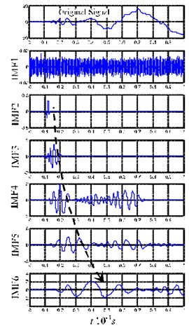 The first six orders of IMFs by EMD decomposition for impact pestle signals and pendulum signals