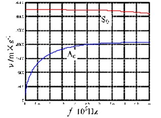 Lamb-wave group velocity for the epoxy glass-fiber plate for a low frequency-thickness product