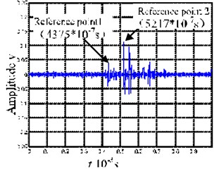 Merged signals of IMF2 and IMF3 from EMD decomposition  and local time-frequency diagram for the merged signals