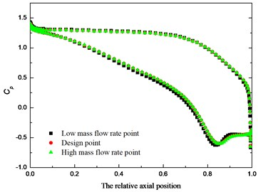 Blade surface pressure coefficient under variable condition in 10 % relative blade height