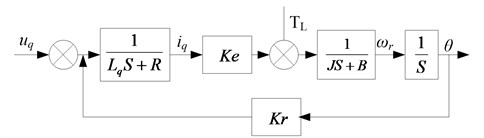 Open loop transfer model of permanent magnet synchronous electric machine