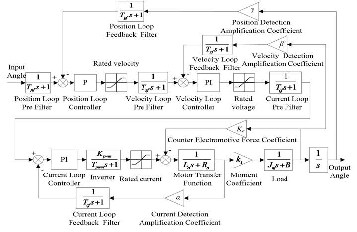 Simulation model tri-cyclic servo system