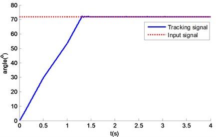 Dynamic following property of tuned tri-cyclic servo system