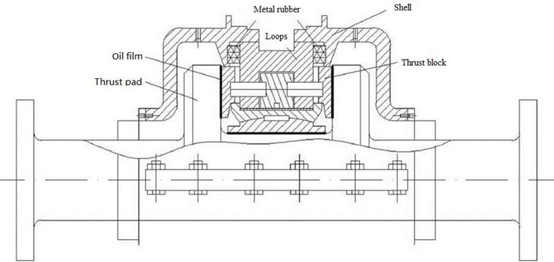 Embedded metal rubber thrust bearing principle diagram