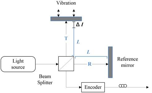 Structure of the Michelson interferometer-based vibration sensor