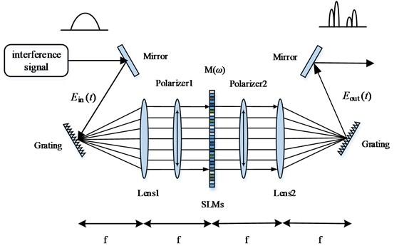 LC-SLM-based encoder/decoder