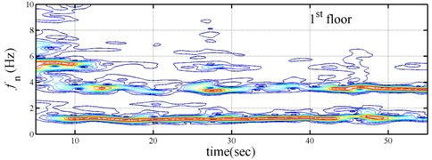Spectrogram of three-story time-varying shear building subjected the Chi-chi earthquake