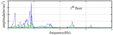 Responses of five-story frame subjected 60 % Kobe earthquake  and the corresponding Fourier spectra