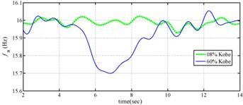 Instantaneous modal parameters obtained from experimental data