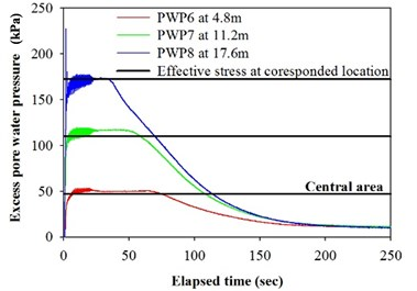 Excess pore water pressure and effective stress at different depth for model Test 2