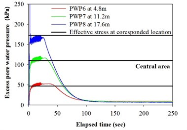 Excess pore water pressure and effective stress at different depth for model Test 3