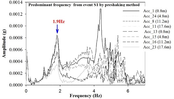 Fourier amplitude result from pre-shaking event S1-1 Hz